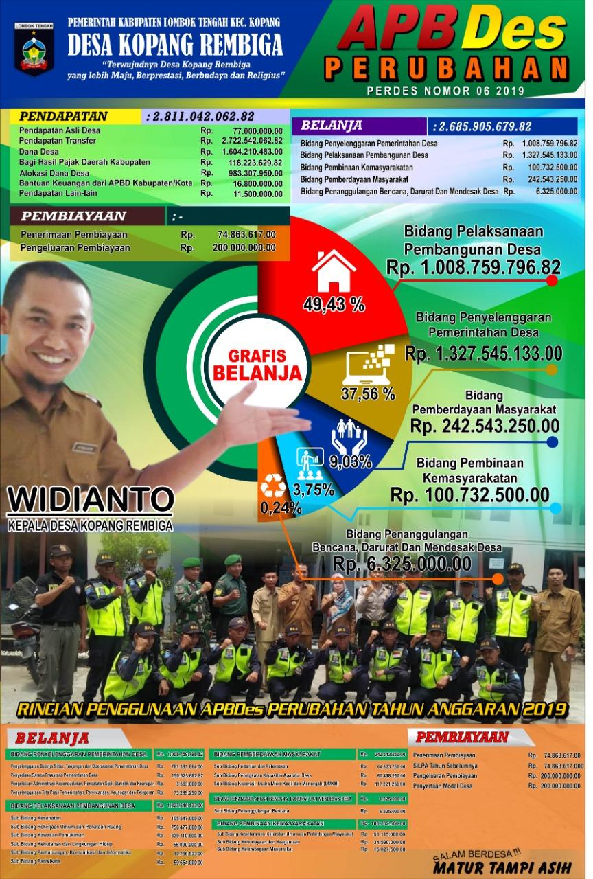 APBDes PERUBAHAN TAHUN 2019